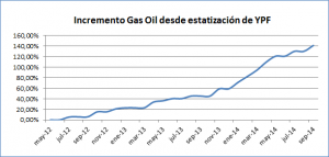 grafico gas oil